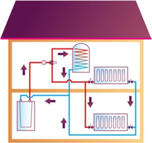 Basic information for potential buyers of a central heating system