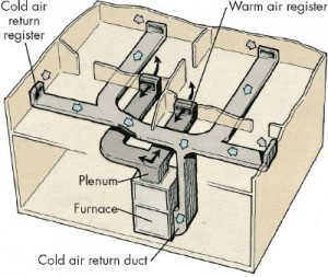 Describing types of Central heating and air units