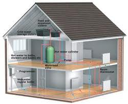The cost of a gas central heating system